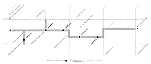 cultural path diagram