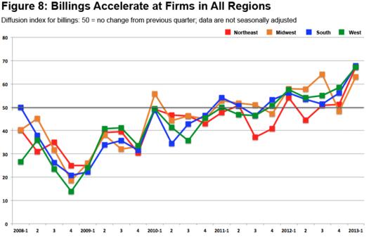 Courtesy of AIA Home Design Trends Survey