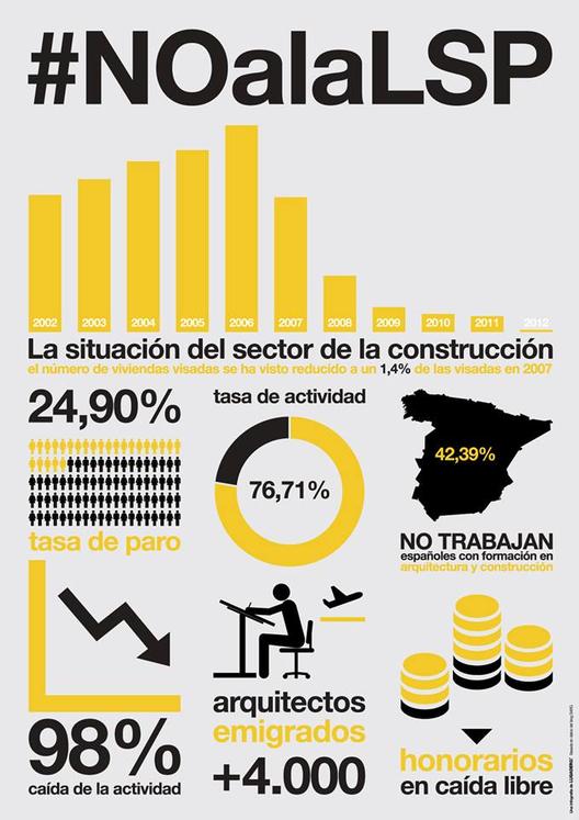 Infografía: Situación de la profesión del arquitecto en España