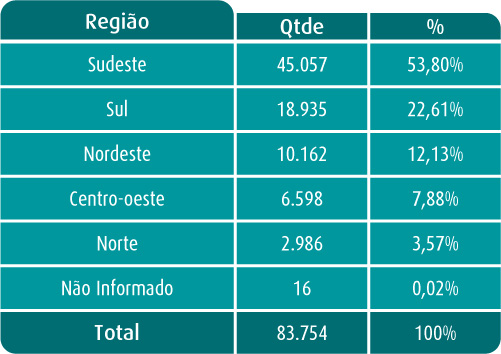 01_tabela-distribuicao-geografica2