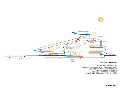 Climate Design Diagram 02