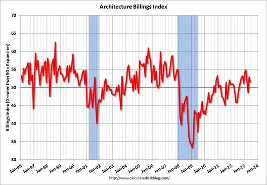 June ABI via Calculated Risk