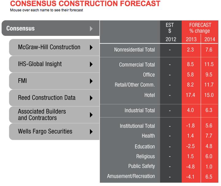 AIA Construction Forecast Predicts Brighter Prognosis in 2014, Via AIA Chief Economist, Kermit Baker, PhD, Hon. AIA