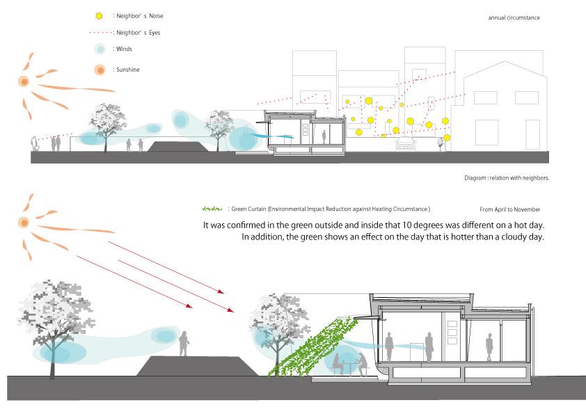 green screen house / hideo kumaki architect office  diagram