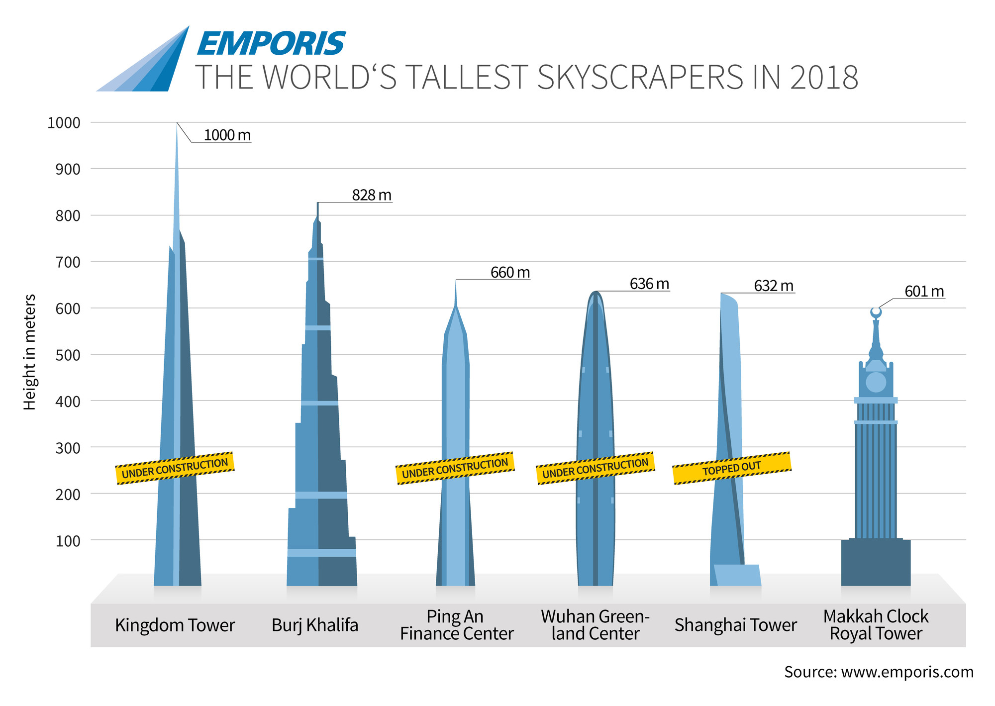 Vanity height how much of a skyscraper is usable space for Top 50 architects in the world