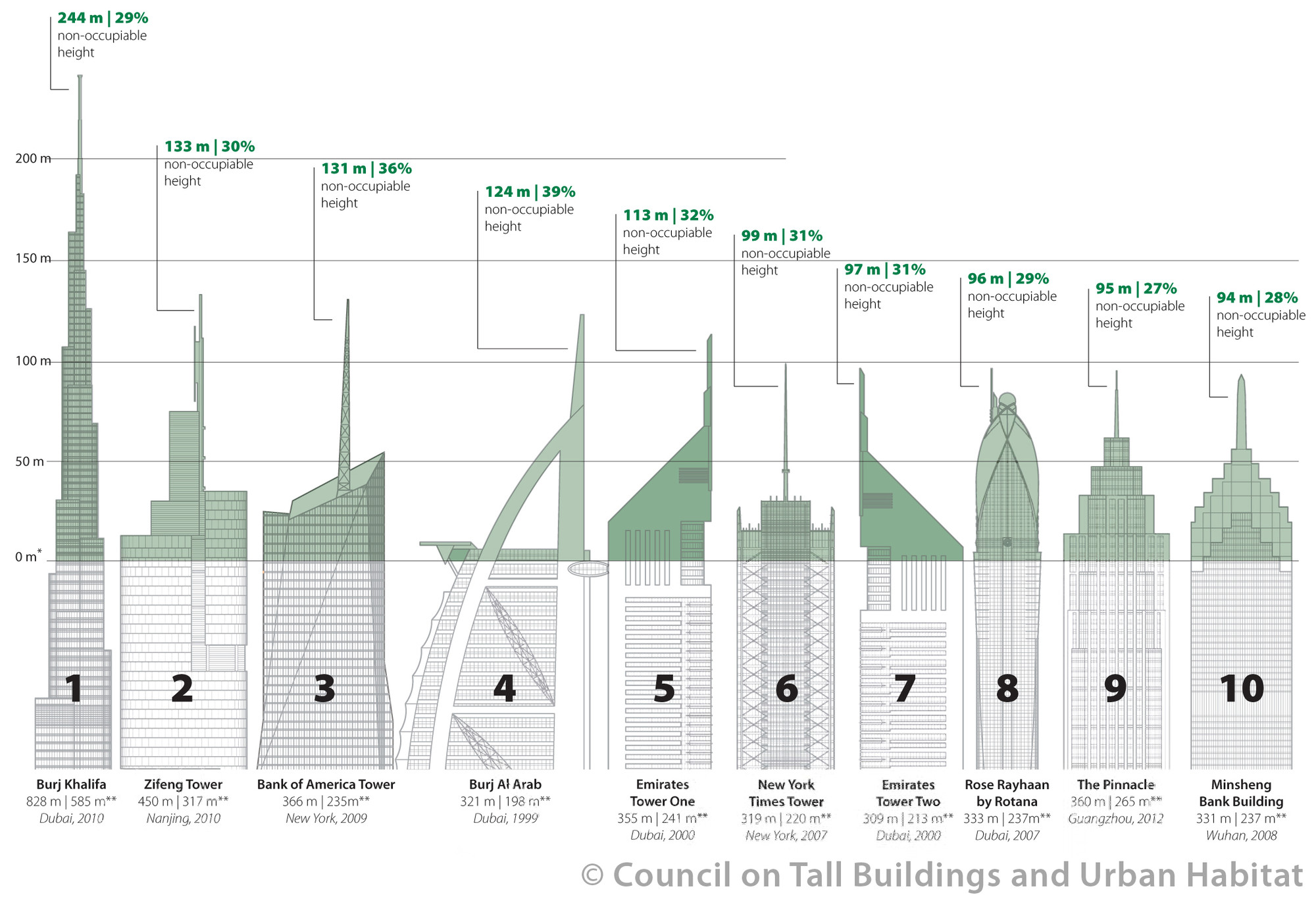 Vanity height how much of a skyscraper is usable space for Burj khalifa footprint