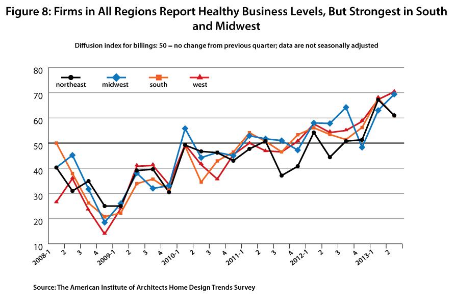 AIA Investigates Home Design Trends In Second Quarter,Courtesy Of AIA