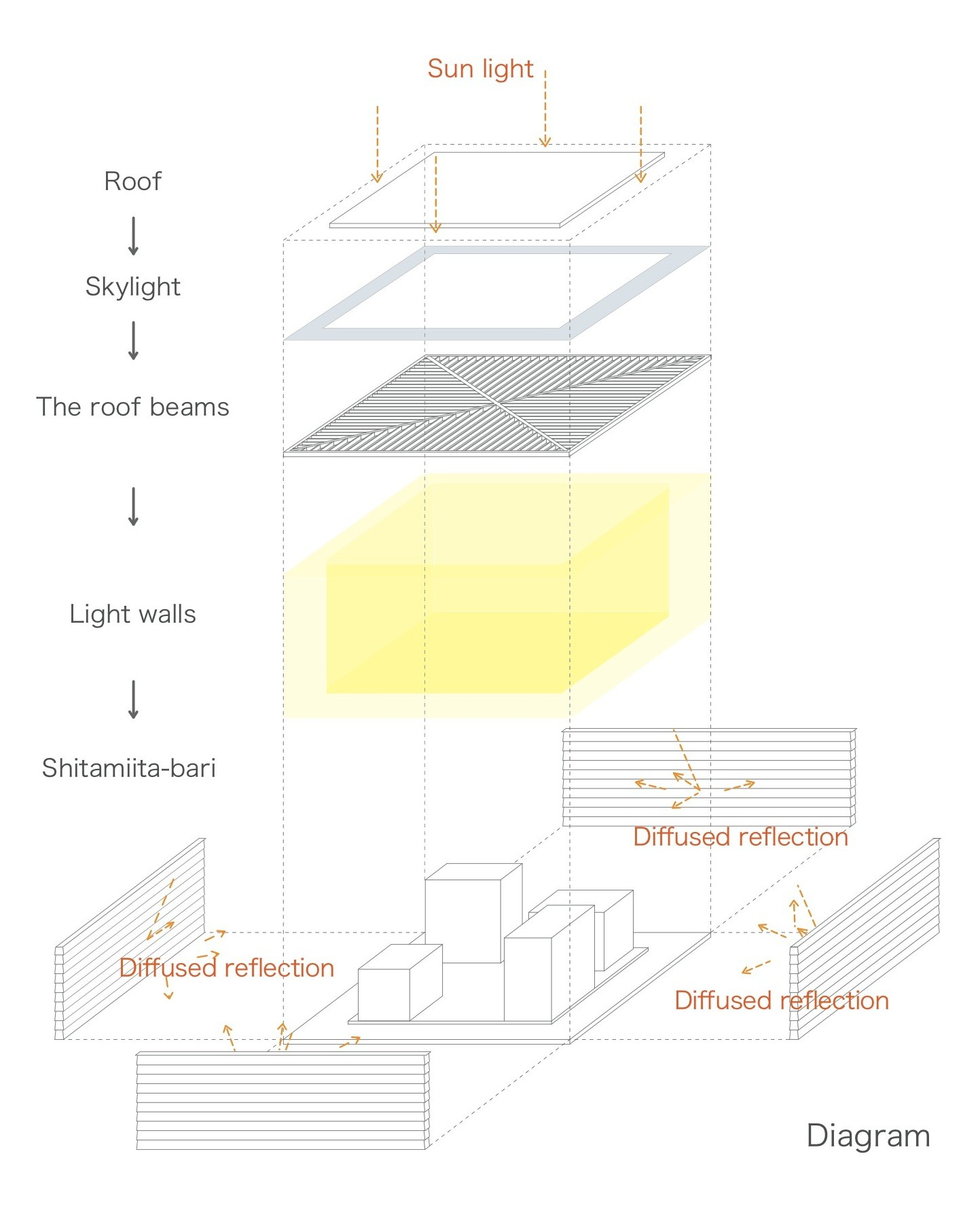 Gallery Of Light Walls House Ma Style Architects 28 Diagram A Housediagram