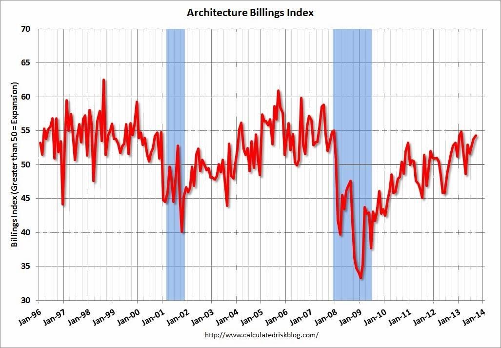 September's ABI Surges Higher, September 2013 ABI; Graph via Calculated Risk