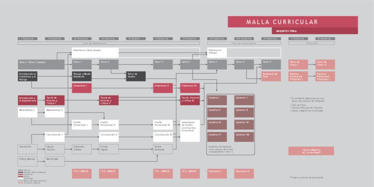 D Nde Estudiar Arquitectura En Chile En 2014