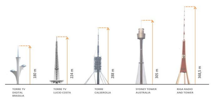 Concurso Torre Antena Santiago cierra sus inscripciones con 130 firmas de arquitectura, Courtesy of MINVU