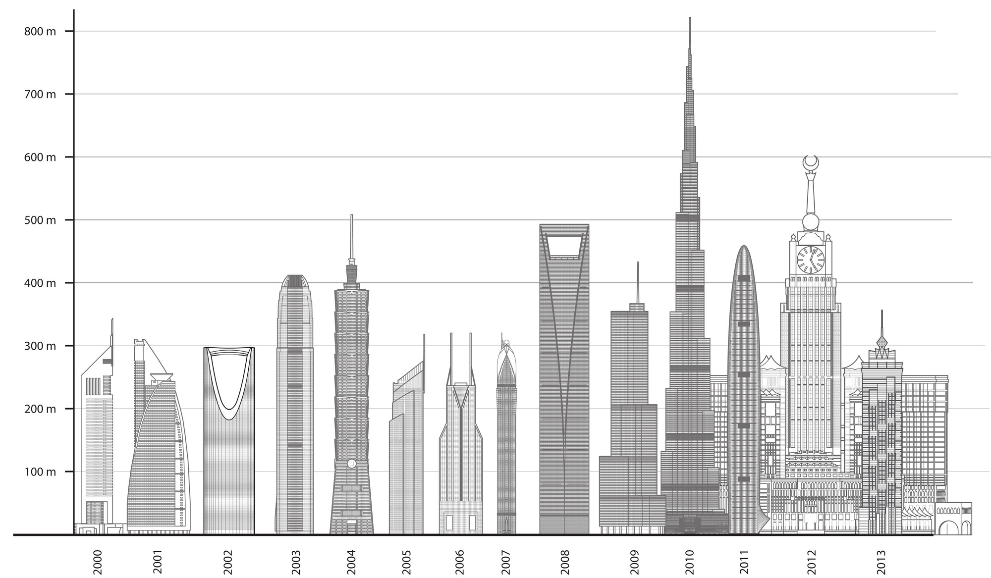 World's Tallest Buildings of 2013 Dominated by Asia, Courtesy of Council of Tall Buildings and Urban Habitats
