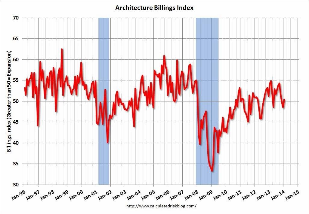"January ABI Reports ""Modest Uptick"", January ABI via CalculatedRiskBlog.com"