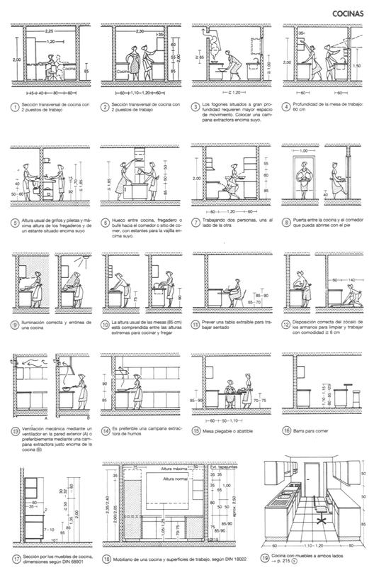 Cocinas arquitectura y ejemplos de dise o plataforma for Antropometria de la vivienda
