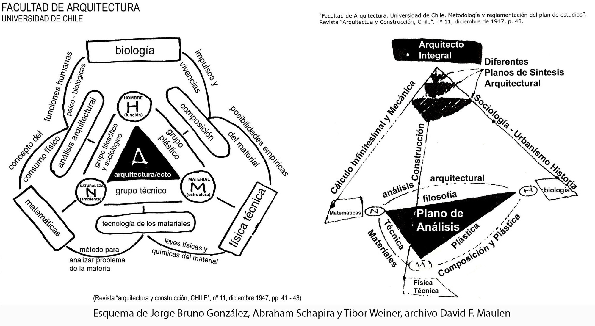 Intercambios directos y reinterpretaciones de la HfG Bauhaus en Chile (Parte II)