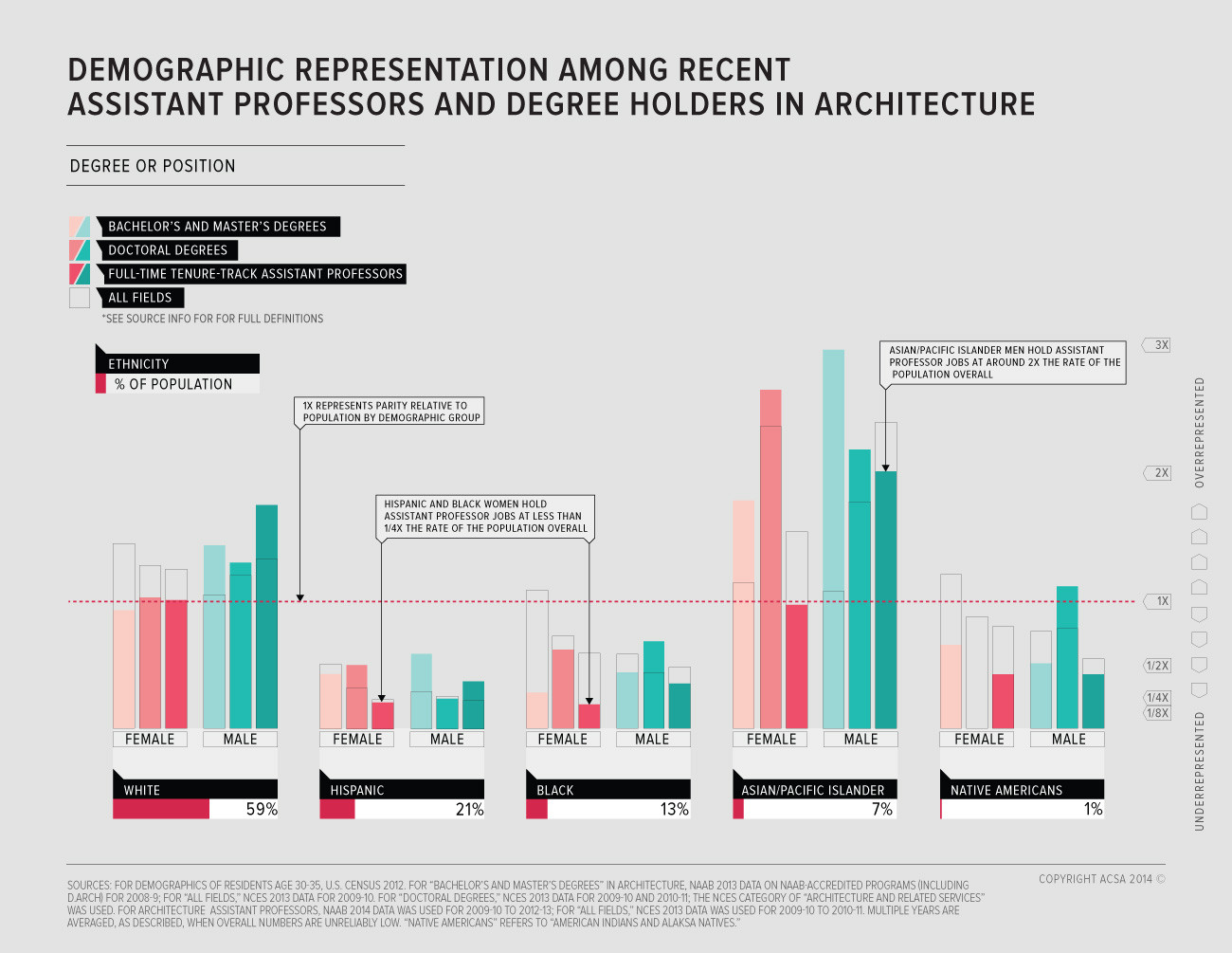 Gallery of Architecture in the USA Today In Infographics 4
