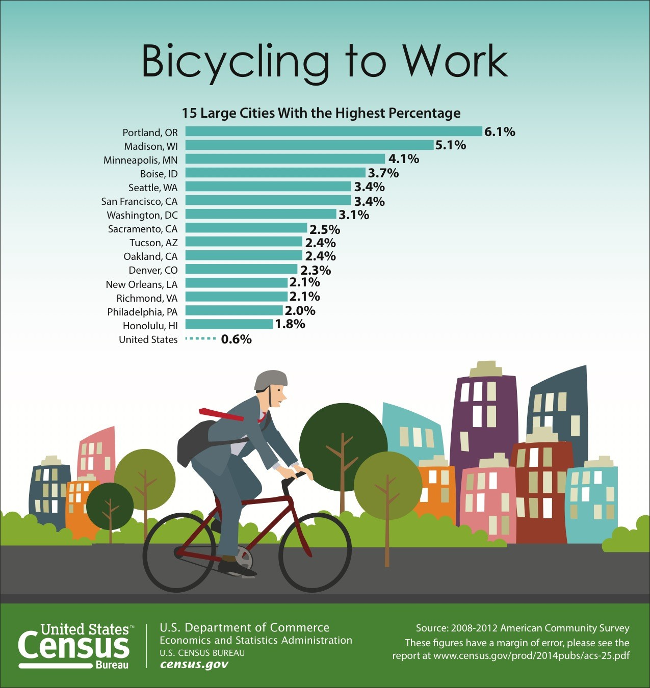 Biking to Work Increases 60 Percent in U.S., © 2008-2012 American Community Survey