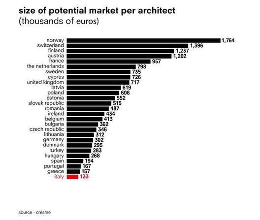 Os mercados europeus mais saturados: Onde e quão boas são as oportunidades para os arquitetos na Europa?, Cortesia de Monditalia - https://twitter.com/monditalia