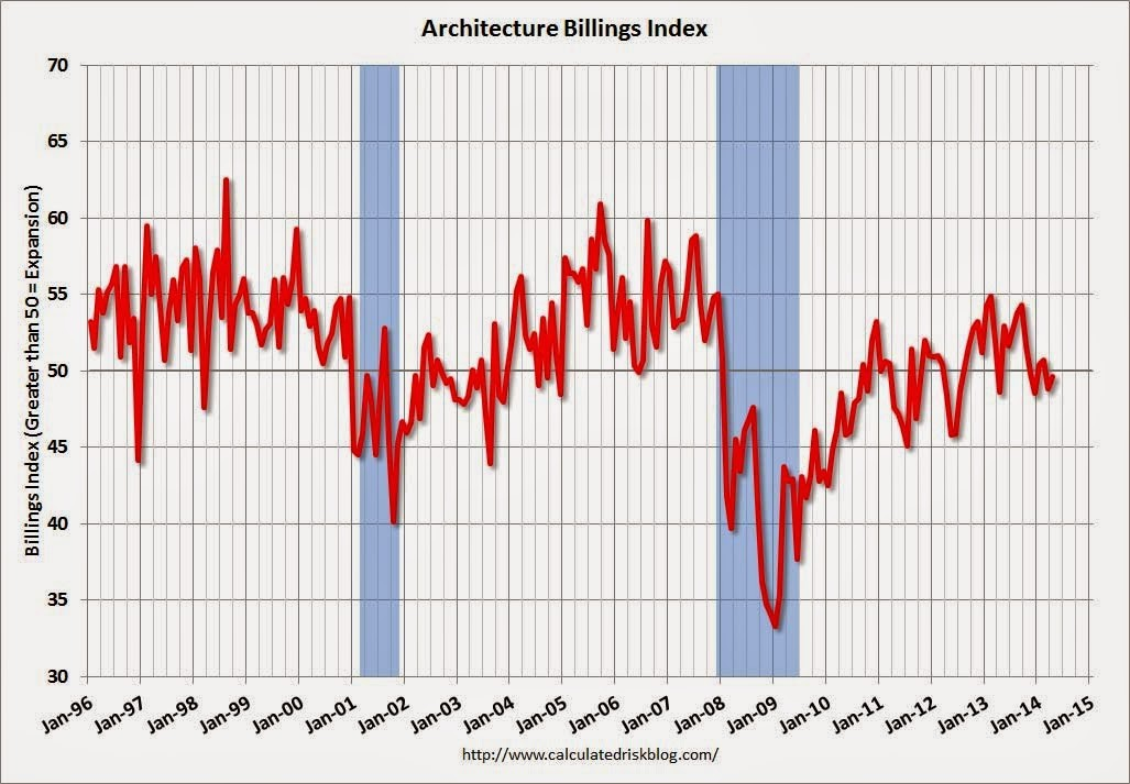 April ABI Reflects Continued Decrease in Design Services, April ABI. Image via CalculatedRiskBlog.com