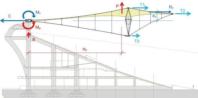 Gallery Of Maracan Stadium Roof Structure Schlaich Bergermann Und
