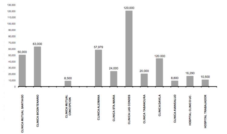 ¿Hospitales urbanos para el futuro? Infraestructura de salud pública en Chile