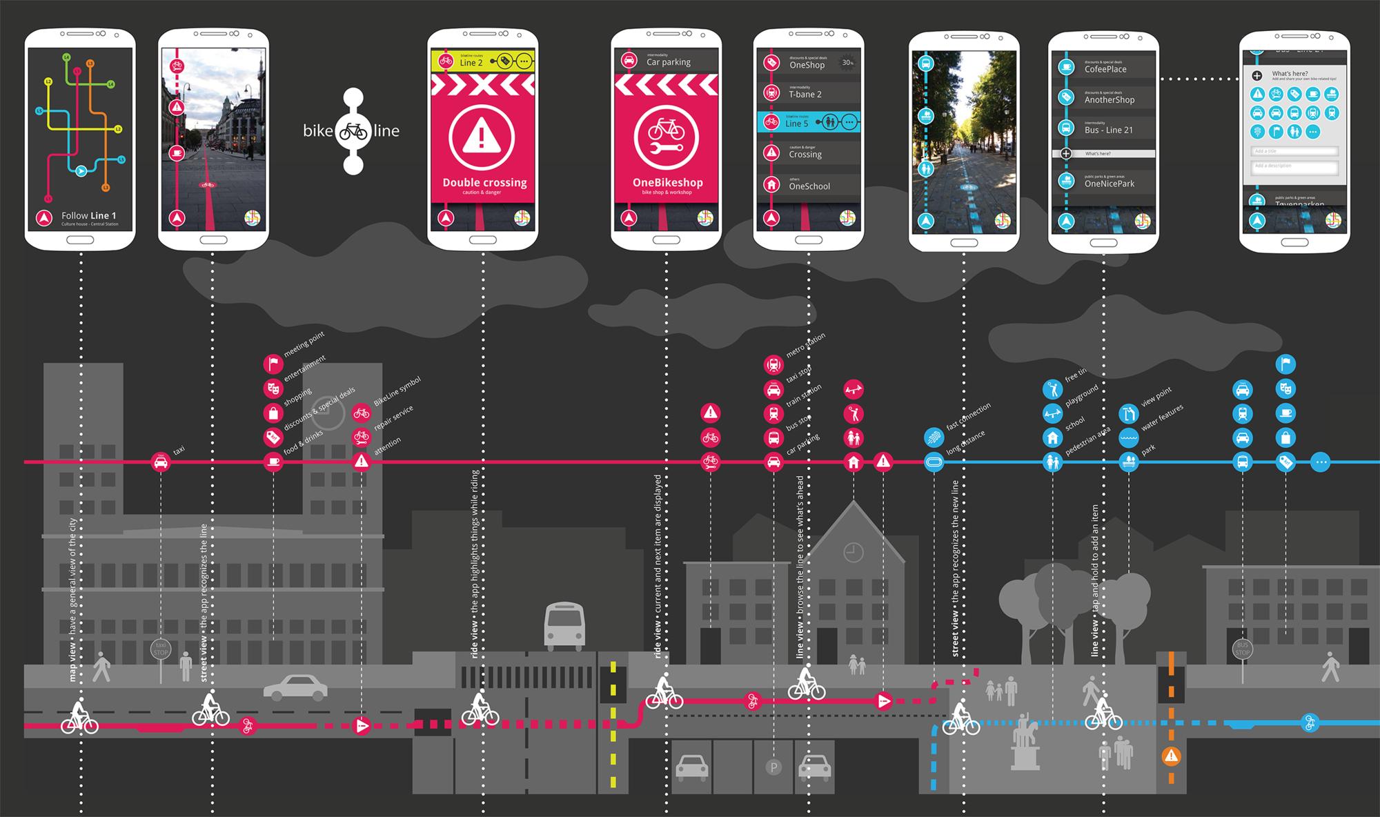 """""""BikeLine"""": Guia para ciclistas que combina rotas digitais e físicas, BikeLine. Cortesia de Ecosistema Urbano"""