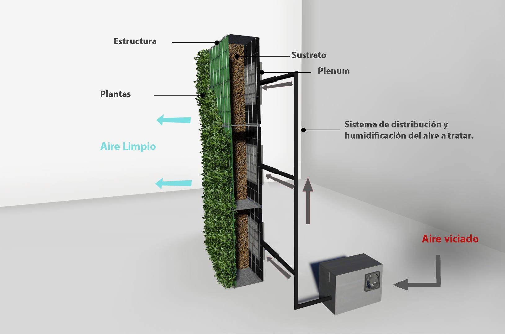Materiales muros verdes descontaminantes ac sticos y for Jardines verticales panama