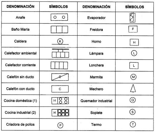 Materiales instalaciones de gas para artefactos de cocina for Simbologia arquitectonica para casas