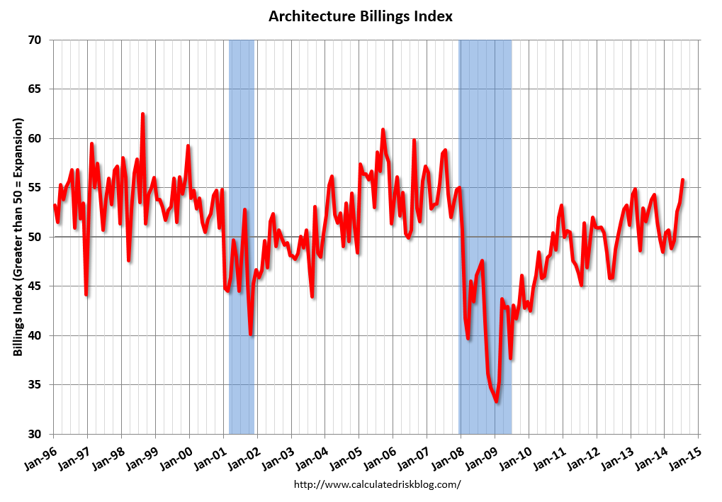 US ABI Hits Highest Level Since 2007, via CalculatedRiskBlog.com