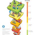 Pirâmide de Hierarquia de Mobilidade Urbana. © ITDP