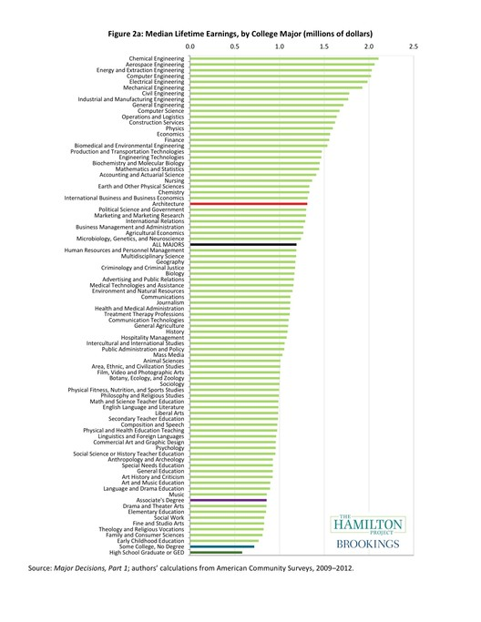 The median total lifetime earnings of architecture graduates (highlighted red) compared to all other majors (excluding  with graduate degrees). Image Courtesy of the Hamilton Project at The Brookings Institution
