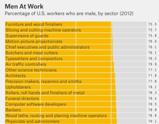 Women in the Workplace: How Does Architecture Compare?, Infographic via FiveThirtyEight