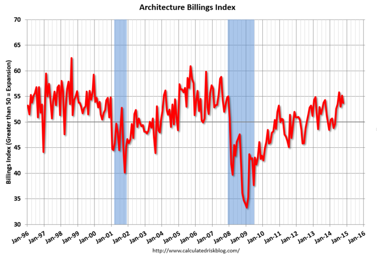 October ABI Reveals Decrease in Demand for Design Services , October ABI. Image via CalculatedRiskBlog.com