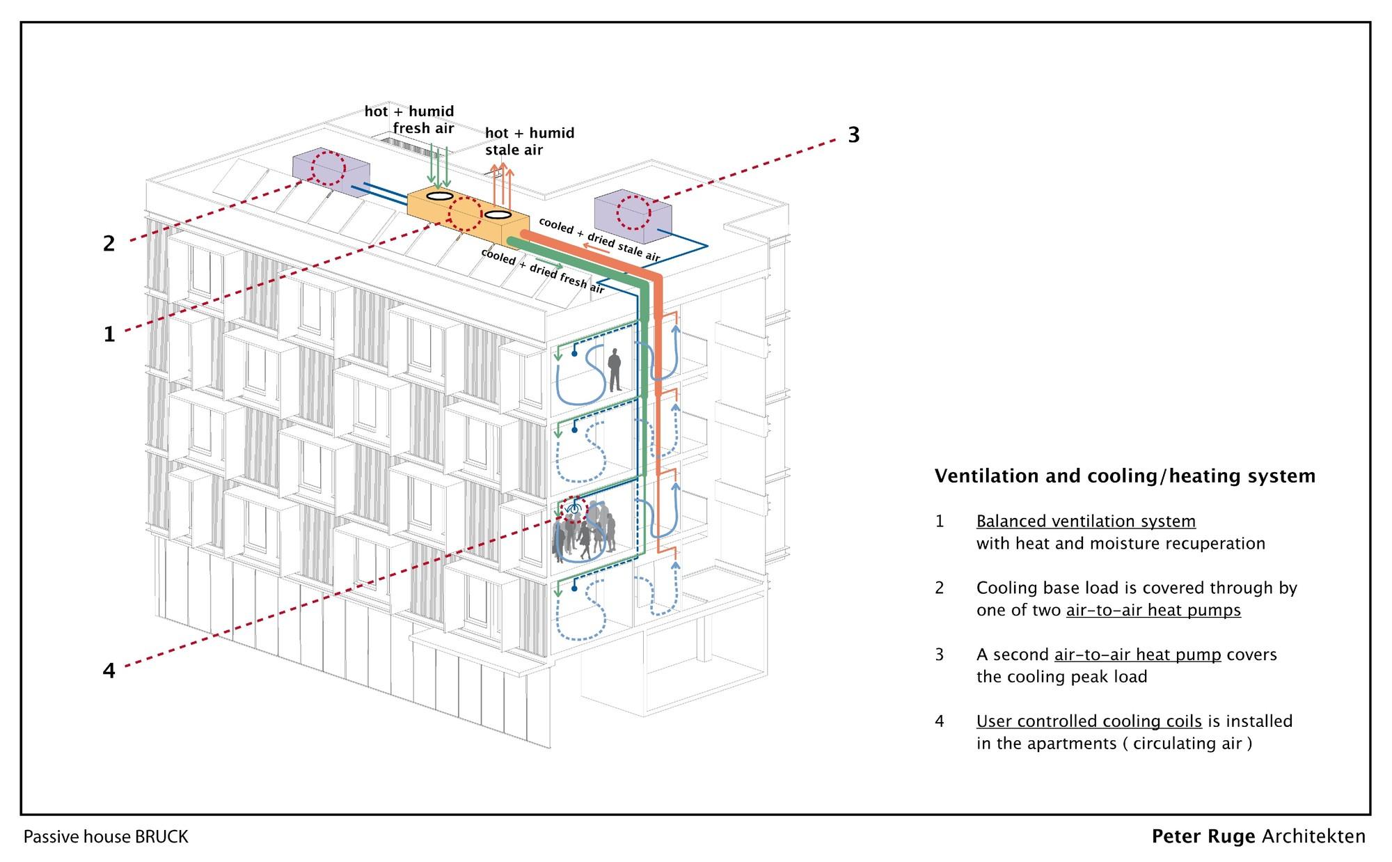 passive house bruck    peter ruge architekten