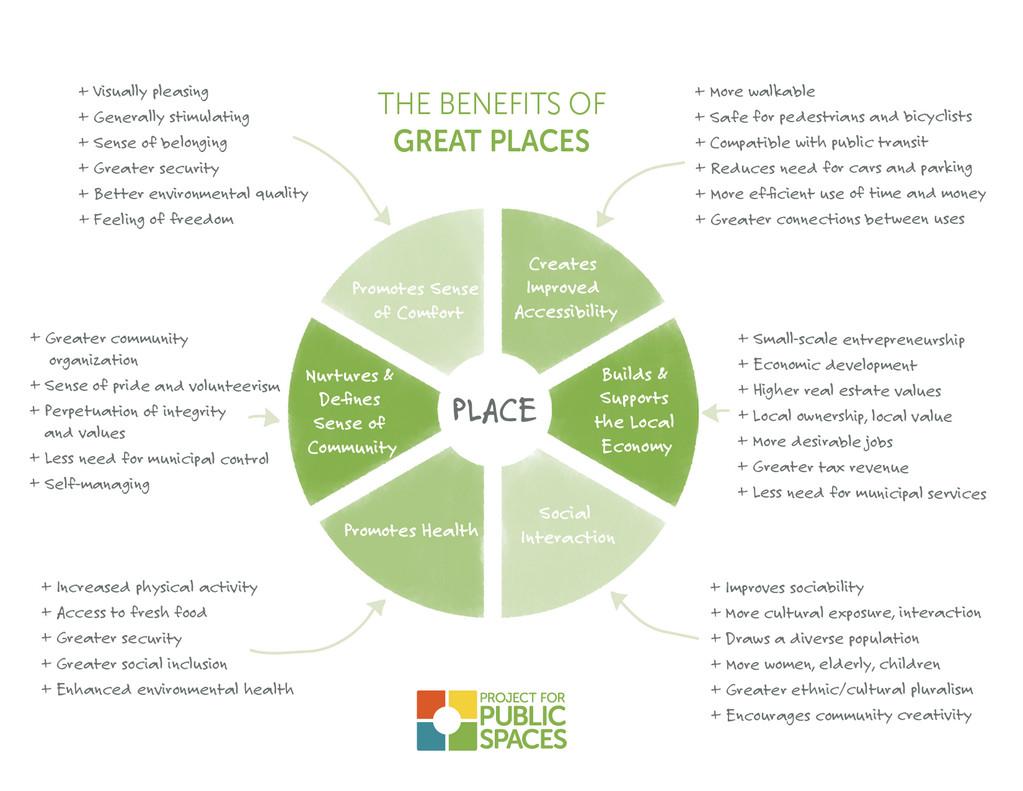 Os benefícios dos bons lugares nas cidades segundo a PPS, Cortesia de  Project for Public Spaces (PPS)