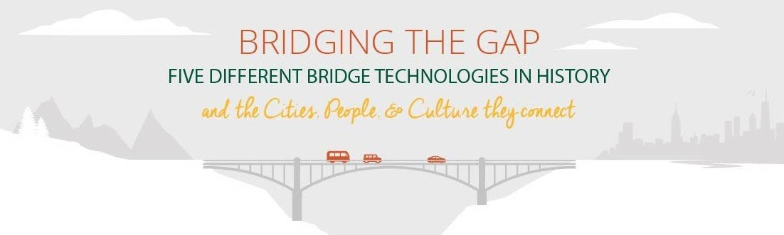 Infographic: The Five Structural Technologies that Shaped the History of Bridges, Courtesy of Ohio University's Online Masters in Civil Engineering program