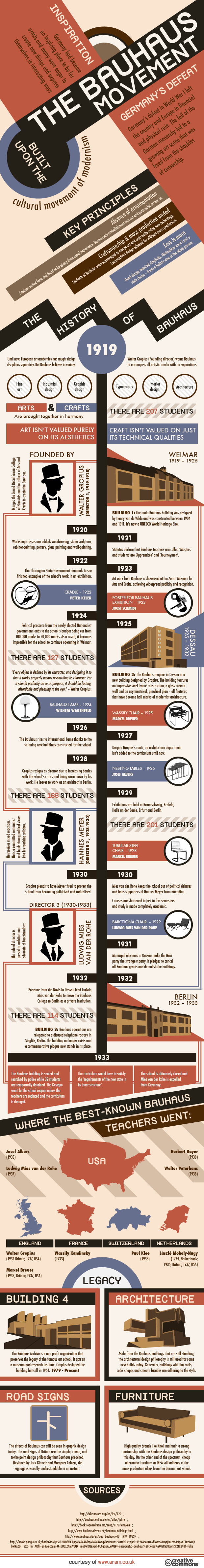 Infographic The Bauhaus Movement And The School That Started It All