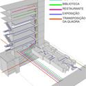 Diagrama de fluxos. Image Cortesia de AUM Arquitetos
