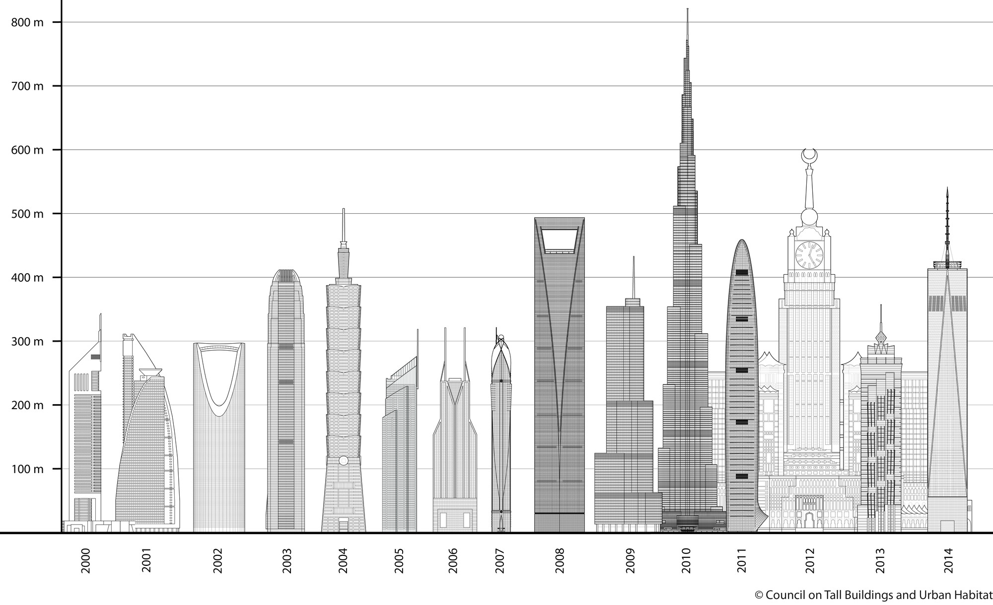 Tallest Buildings by Year. Image Courtesy of CTBUH