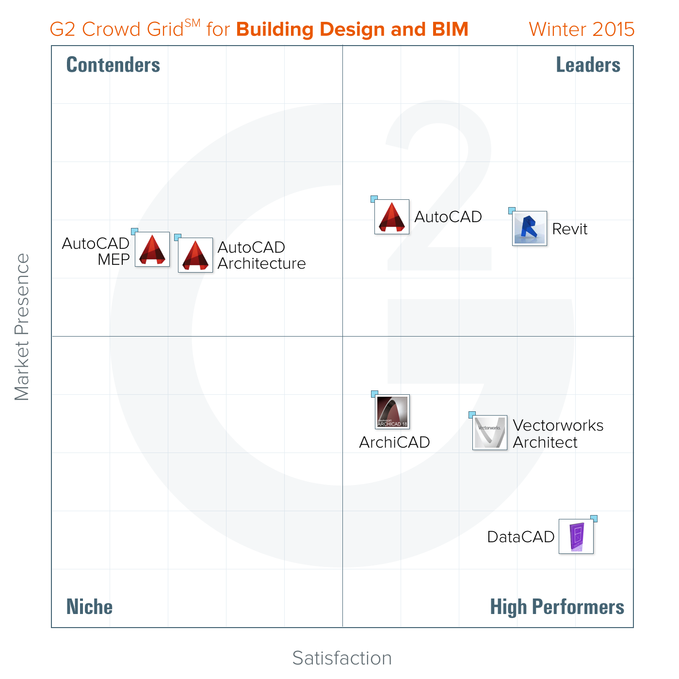 Report Ranks Best BIM and Building Design Platforms for 2015, Courtesy of G2 Crowd