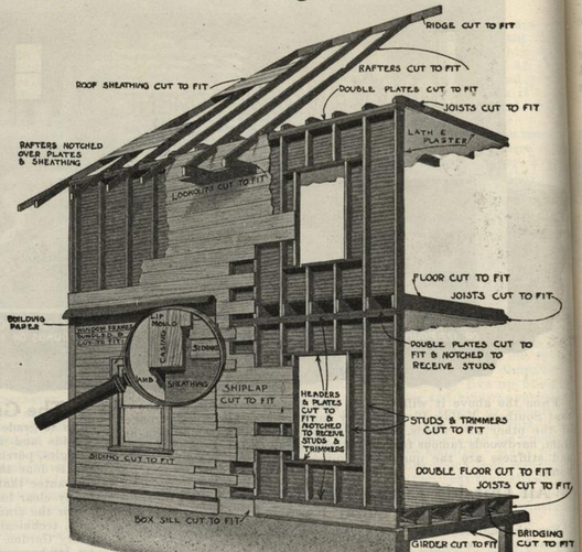 Your Home by Mail: The Rise and Fall of Catalogue Housing, Gordon-Van tine's ready-cut homes (1918). Image Courtesy of Openlibrary.org