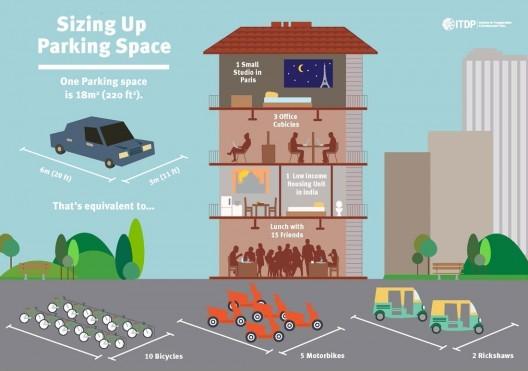 Infografía: ¿Cómo reutilizar los estacionamientos para autos y beneficiar a la ciudad?, © ITDP (Has click para agrandar).
