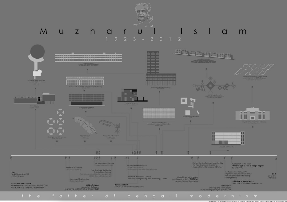 Infographic Charts Rise of Muzharul Islam, Father of Bengali Modernism, Courtesy of Maruf Raihan