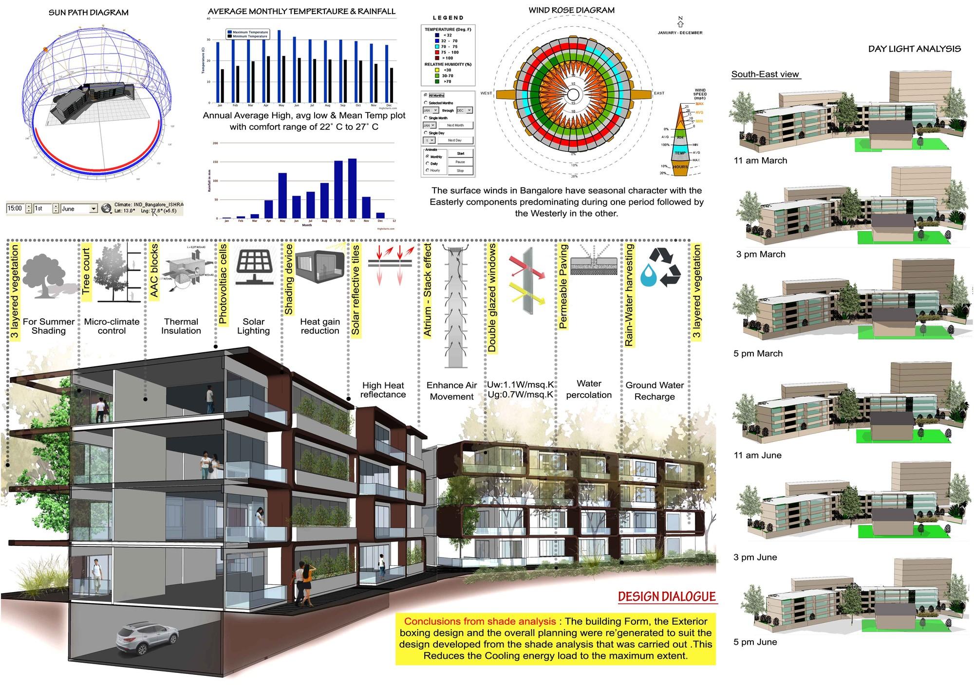 Galer a de departamentos kings house the purple ink for Architecture organique