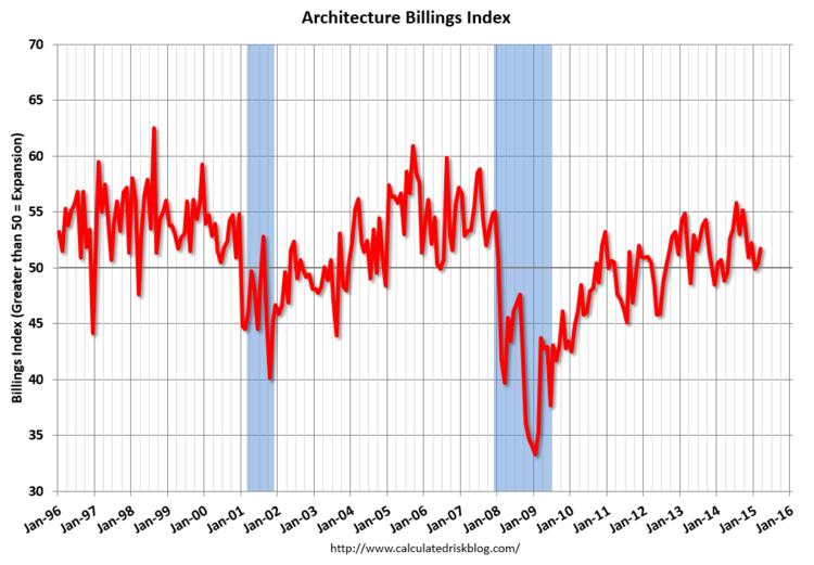 March ABI Continues to Increase, March 2015 ABI. Image via CalculatedRiskBlog.com