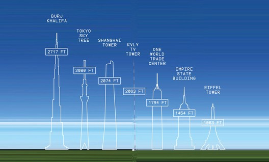 Burj Khahifa (2717'), Tokyo Sky Tree (2080'), Shanghai Tower (2074'), KVLY TV Tower (2063' centered), One World Trade Center (1794'), Empire State Building (1454'), Eiffel Tower (1063'). Image © Flickr user Raymond Cunningham; Graphics courtesy of Medium.com