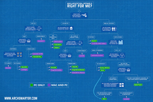 Use the flowchart to find out which software is your perfect fit (click to enlarge). Image Courtesy of ArchSmarter