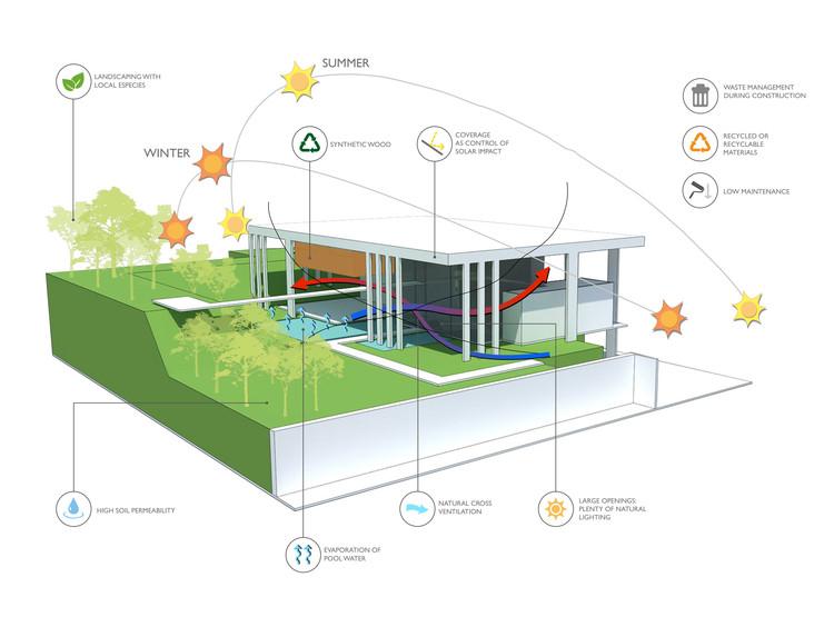 Casa botucatu fgmf arquitetos plataforma arquitectura for Piscina sustentable