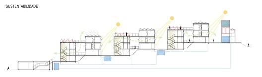 Esquema de sustentabilidade. Image Cortesia de Bacco Arquitetos Associados