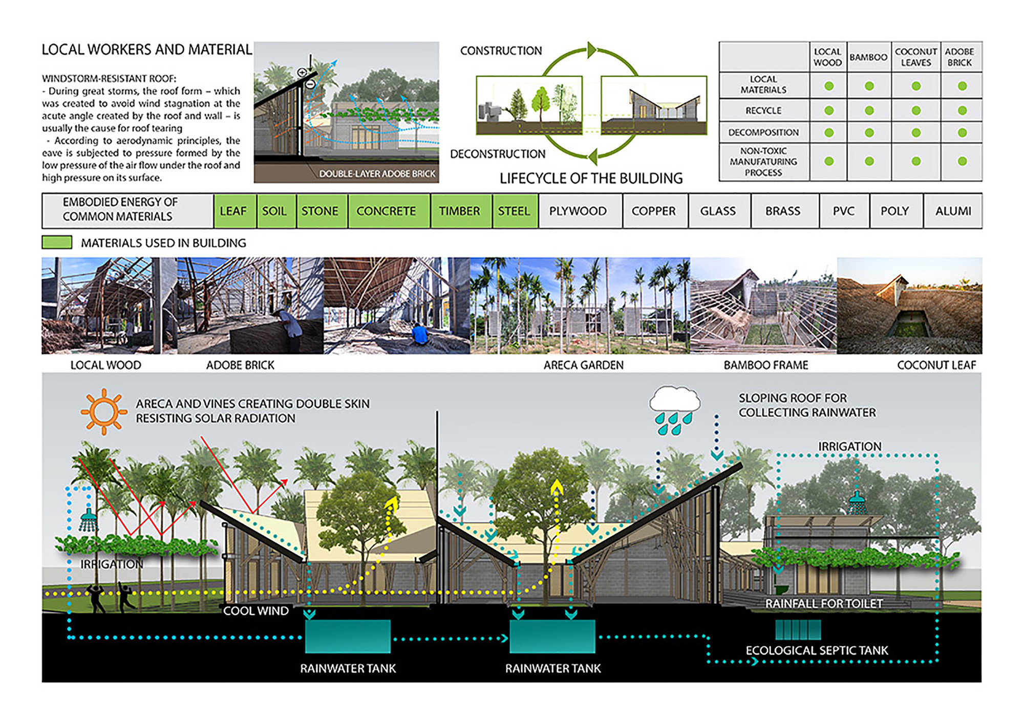 Cam Thanh Community House,Diagram